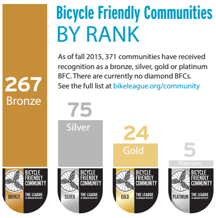 BFCs by rank - 267 Bronze, 75 Silver, 24 Gold, 5 Platinum
